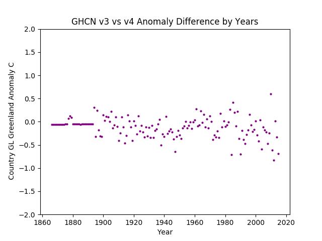 GHCN v3.3 vs v4 Greenland Difference