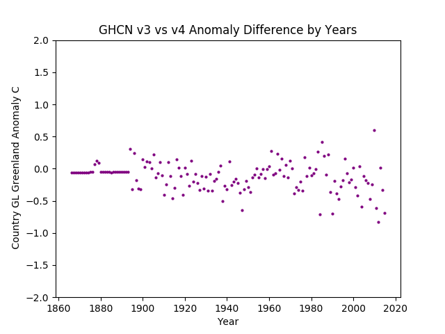GHCN v3.3 vs v4 Greenland Difference