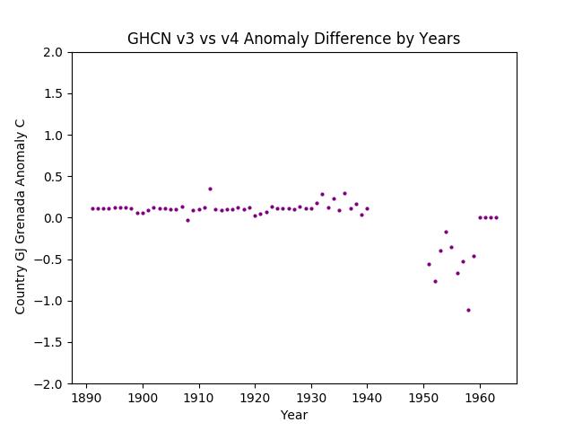 GHCN v3.3 vs v4 Grenada Difference