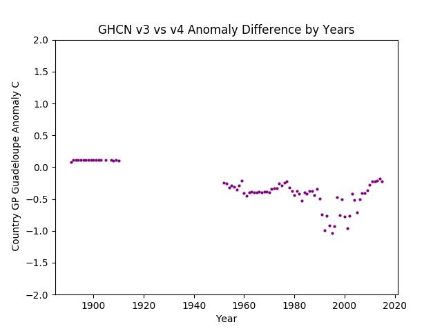 GHCN v3.3 vs v4 Guadeloupe Difference