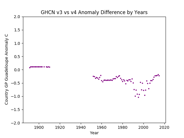 GHCN v3.3 vs v4 Guadeloupe Difference