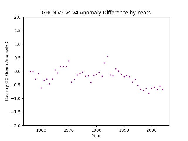 GHCN v3.3 vs v4 Guam Differences