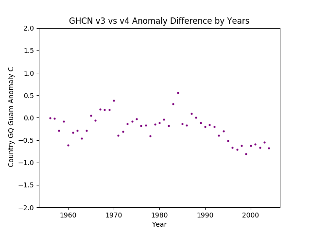 GHCN v3.3 vs v4 Guam Differences