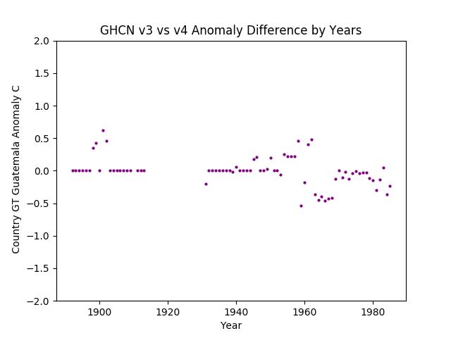 GHCN v3.3 vs v4 Guatemala Difference