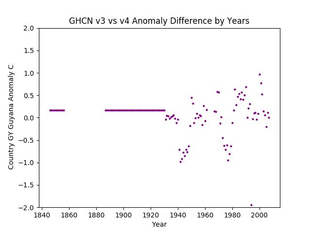 GHCN v3.3 vs v4 Guyana Difference