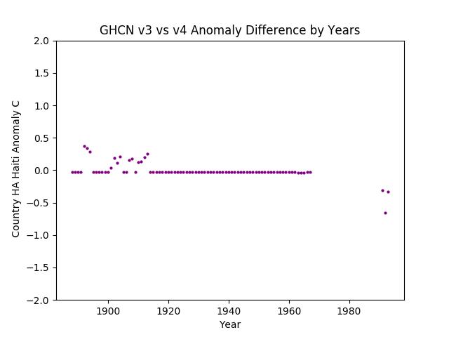 GHCN v3.3 vs v4 Haiti Difference