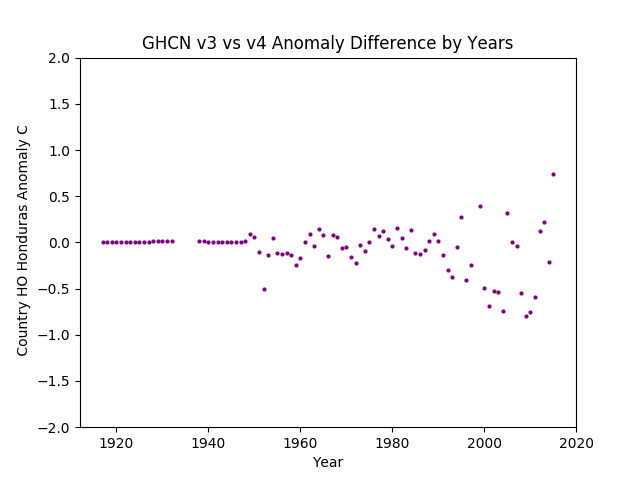 GHCN v3.3 vs v4 Honduras Difference
