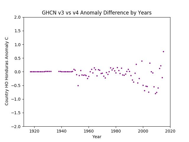 GHCN v3.3 vs v4 Honduras Difference