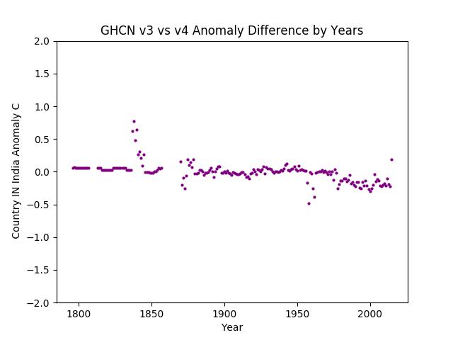 GHCN v3.3 vs v4 India Difference