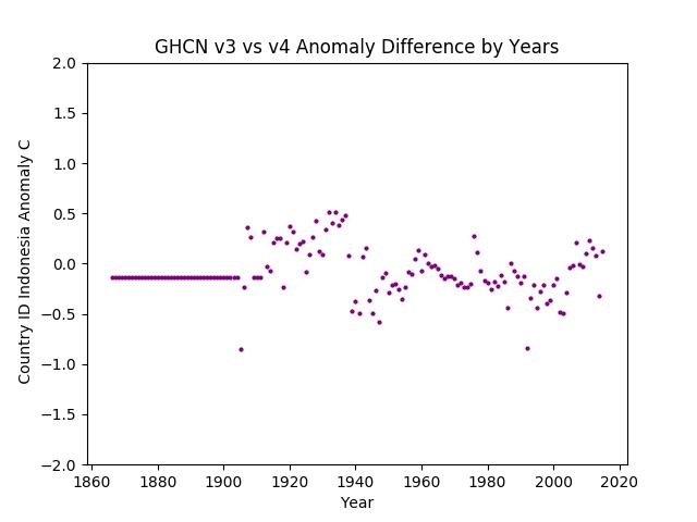 GHCN v3.3 vs v4 Indonesia Difference