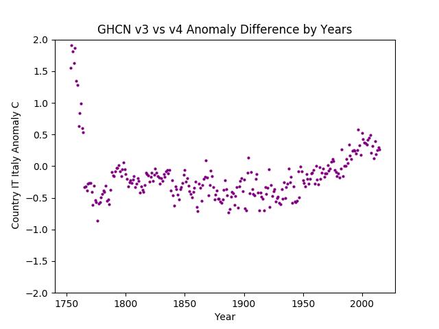 GHCN v3.3 vs v4 Italy Difference