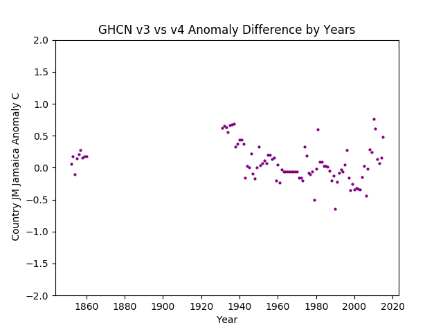 GHCN v3.3 vs v4 Jamaica Difference
