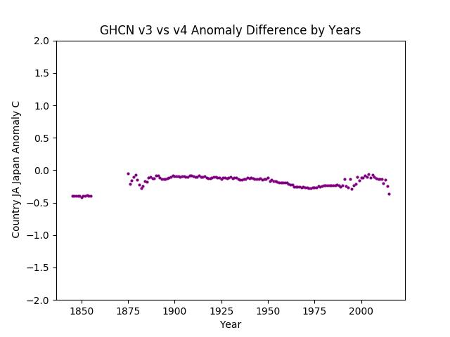 GHCN v3.3 vs v4 Japan Difference