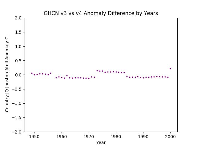 GHCN v3.3 vs v4 Johnston Atoll Difference