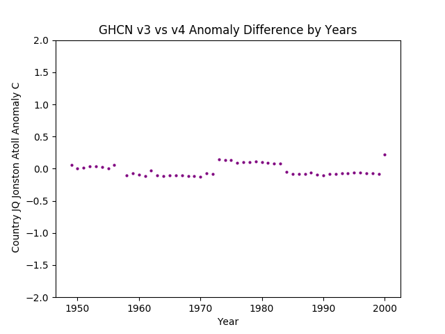 GHCN v3.3 vs v4 Johnston Atoll Difference