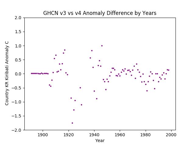 GHCN v3.3 vs v4 Kiribati Differences