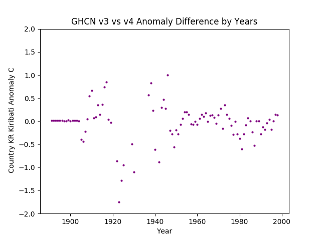 GHCN v3.3 vs v4 Kiribati Differences