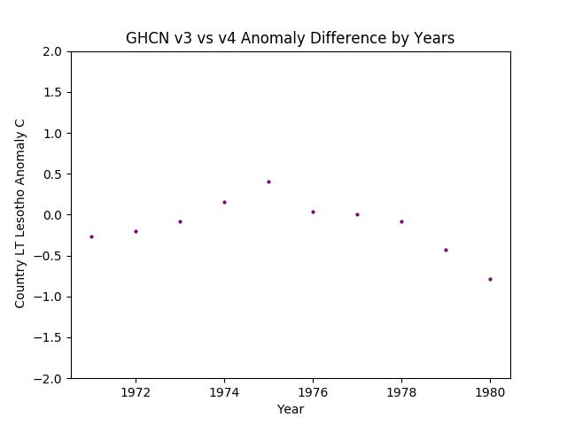 GHCN v3.3 vs v4 Lesotho Difference