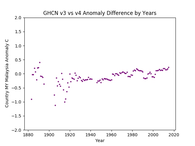GHCN v3.3 vs V4 Malaysia Differences