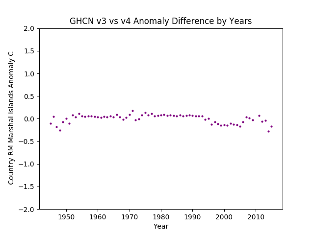 GHCN v3.3 vs v4 Marshal Islands Difference