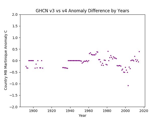 GHCN v3.3 vs v4 Martinique Difference