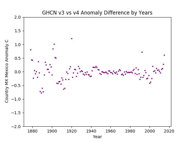GHCN v3.3 vs v4 Mexico Difference