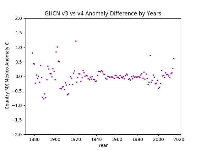 GHCN v3.3 vs v4 Mexico Difference