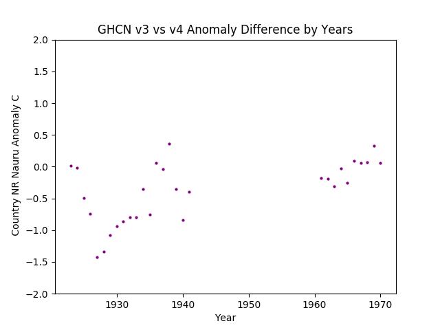 GHCN v3.3 vs v4 Nauru Differences