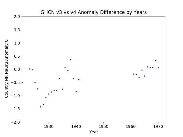 GHCN v3.3 vs v4 Nauru Differences