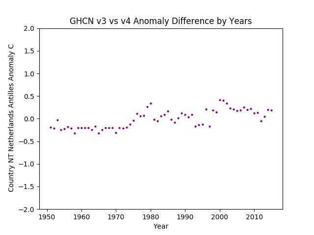 GHCN v3.3 vs v4 Netherlands Antilles Difference