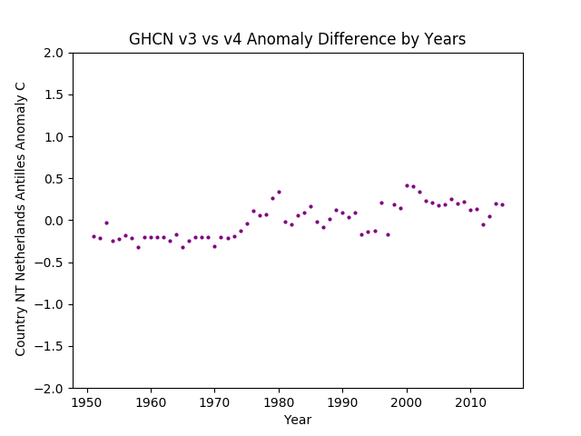 GHCN v3.3 vs v4 Netherlands Antilles Difference