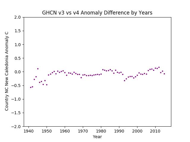 GHCN v3.3 vs v4 New Caledonia Differences