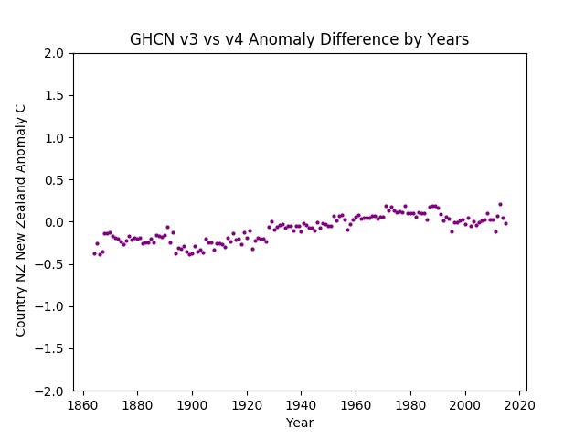 GHCN v3.3 vs v4 New Zealand Difference