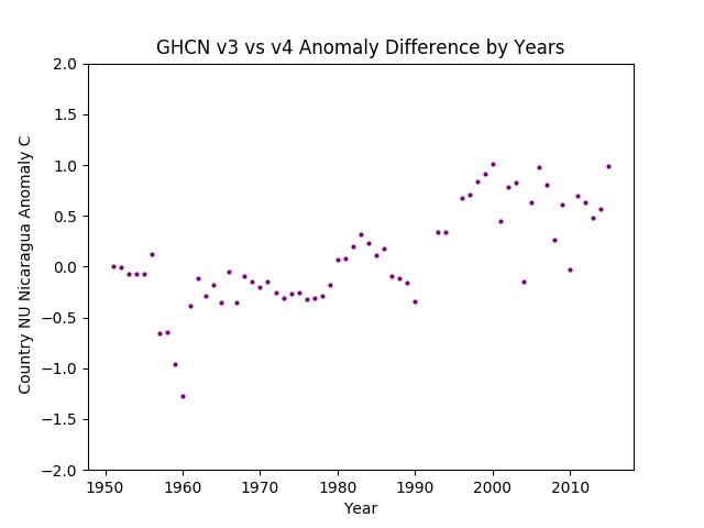 GHCN v3.3 vs v4 Nicaragua Difference