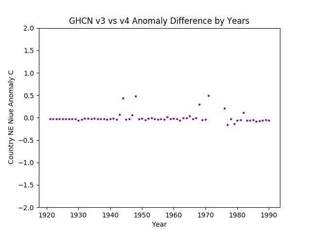 GHCN v3.3 vs v4 Niue Differences