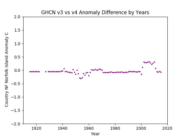 GHCN v3.3 vs v4 Norfolk Island Differences