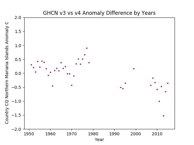 GHCN v3.3 vs v4 Northern Mariana Islands Differences