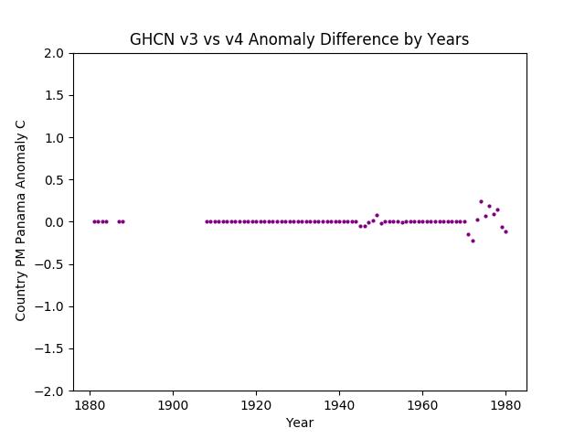 GHCN v3.3 vs v4 Panama Difference