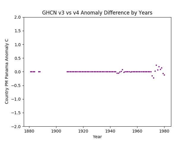 GHCN v3.3 vs v4 Panama Difference