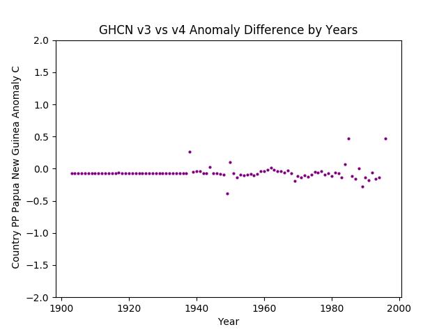GHCN v3.3 vs V4 Papua New Guinea Difference