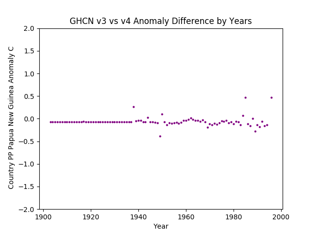 GHCN v3.3 vs V4 Papua New Guinea Difference