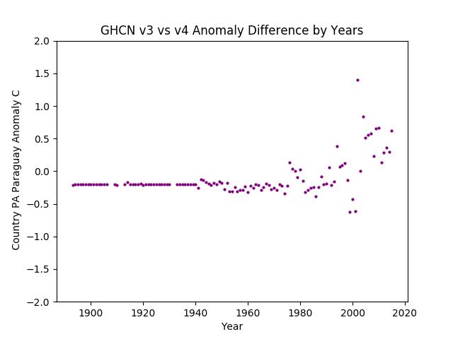 GHCN v3.3 vs v4 Paraguay Difference