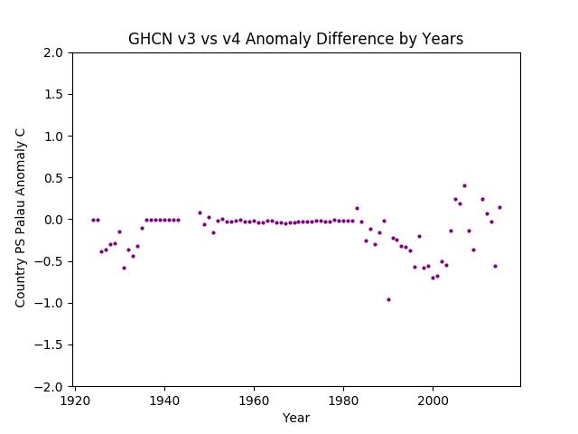 GHCN v3.3 vs v4 Palau Differences