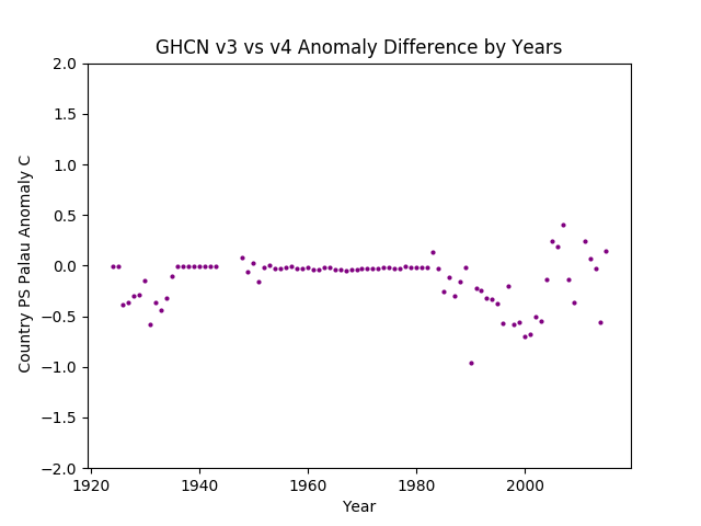 GHCN v3.3 vs v4 Palau Differences