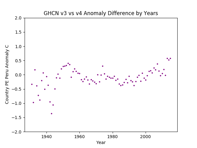GHCN v3.3 vs v4 Peru Difference