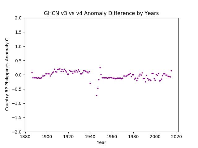 GHCN v3.3 vs v4 Philippines Differences