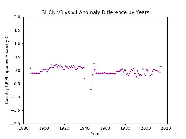 GHCN v3.3 vs v4 Philippines Differences