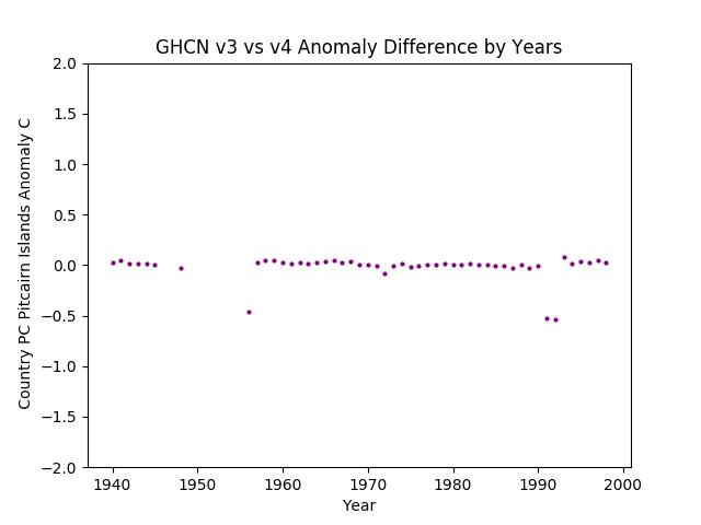 GHCN v3.3 vs v4 Pitcairn Islands Differences