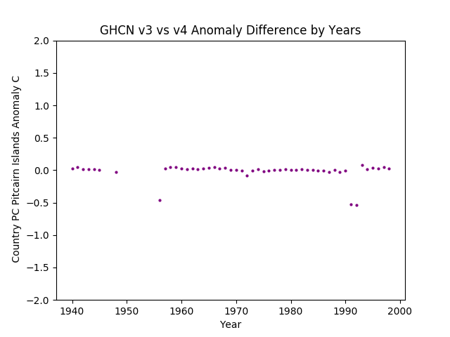 GHCN v3.3 vs v4 Pitcairn Islands Differences