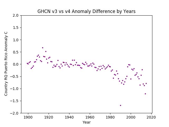 GHCN v3.3 vs v4 Puerto Rico Difference